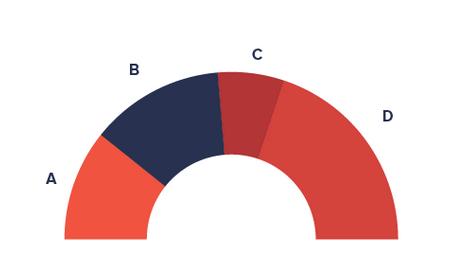 Qu'est-ce que la Data Visualisation ?