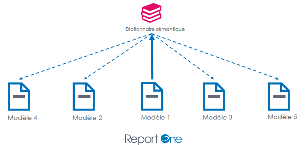 MyReport Data, module de la suite logicielle MyReport