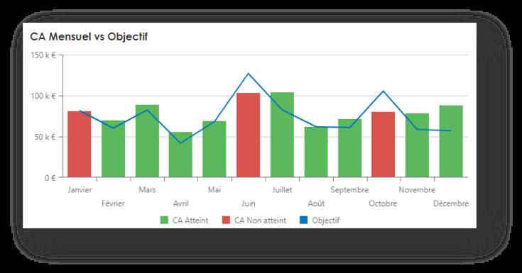 Data visualisation multi report