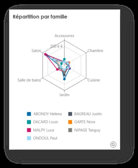 Data visualisation radar