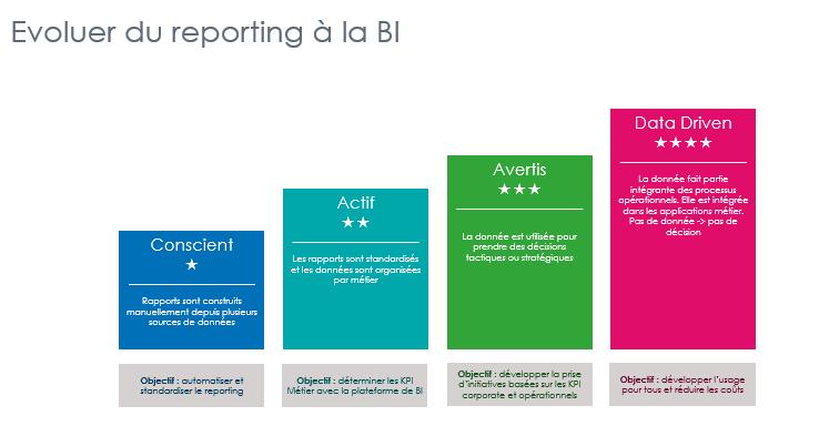 Evoluer du reporting a la BI
