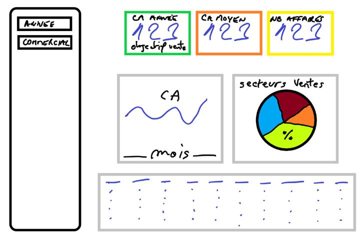 Maquette tableau de bord data visualisation