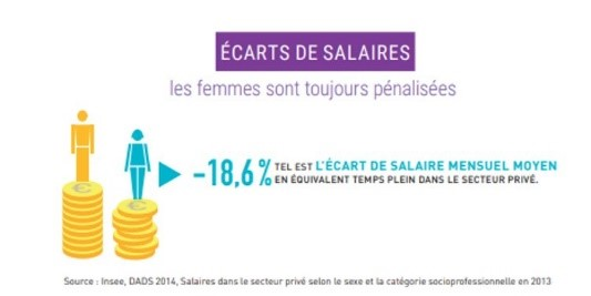 Ecarts de salaires